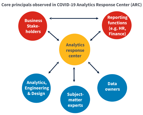 Rapid insight support to businesses with Analytics Response Center (ARC)